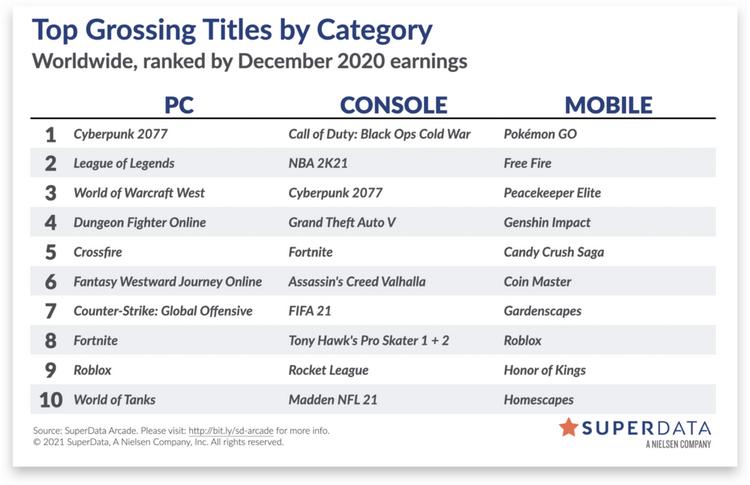 В декабре был установлен рекорд выручки от цифровых игр — во многом это заслуга Cyberpunk 2077