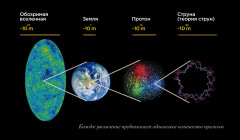 8 книг о теории струн