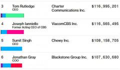 Глава Apple зарабатывает больше, чем любой другой руководитель в IT-индустрии