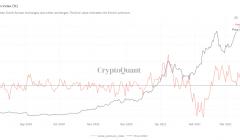 Цена биткоина на Bithumb перевалила за $65 000