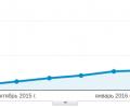 График роста посещаемости страниц Govzalla за все время его существования