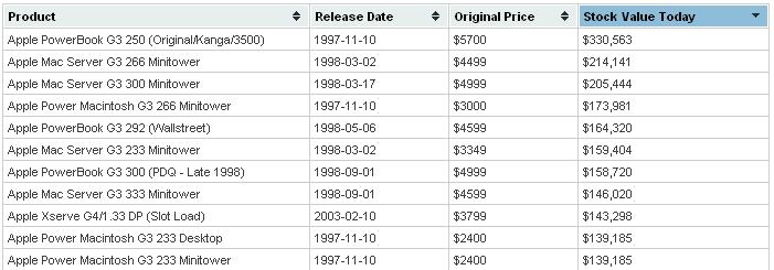 Таблица по состоянию на 2011 год. К настоящему времени стоимость акций Apple, купленных в середине 90-х вместо ноутбука Apple, превышает миллион долларов