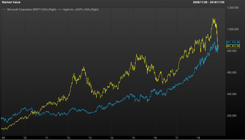 Рыночная капитализация Microsoft и Apple в 2009−2018 гг